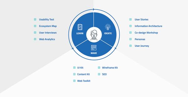 Linee guida di design per i servizi digitali della for Programmi di design